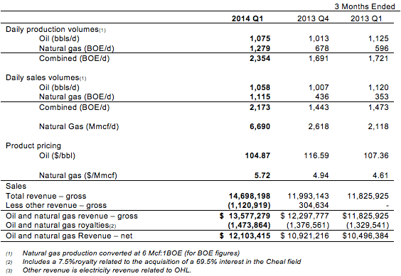 Oil-Natural-Gas-Production-Pricing-Revenue_081413