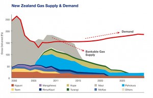New Zealand Gas Supply & Demand