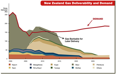 Strong demand, tightening supply and record-high contract gas prices in New Zealand provide commercial opportunities for developing gas on the North Island.