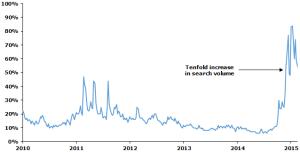 Blog Google Oil Price Search-BMarjanovic