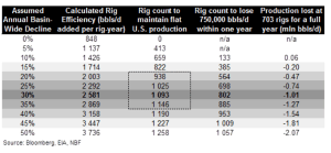 Oil Rig Analyst Table