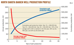 Bakken well production profile