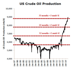 US Crude Oil Production, oilandgas-investor