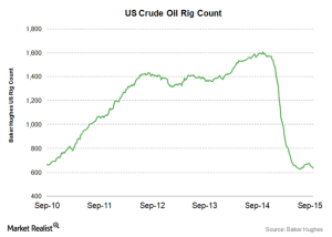 crude oil rig count