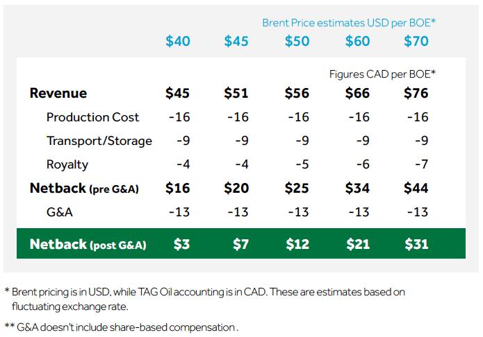 TAG Oil netback scenarios
