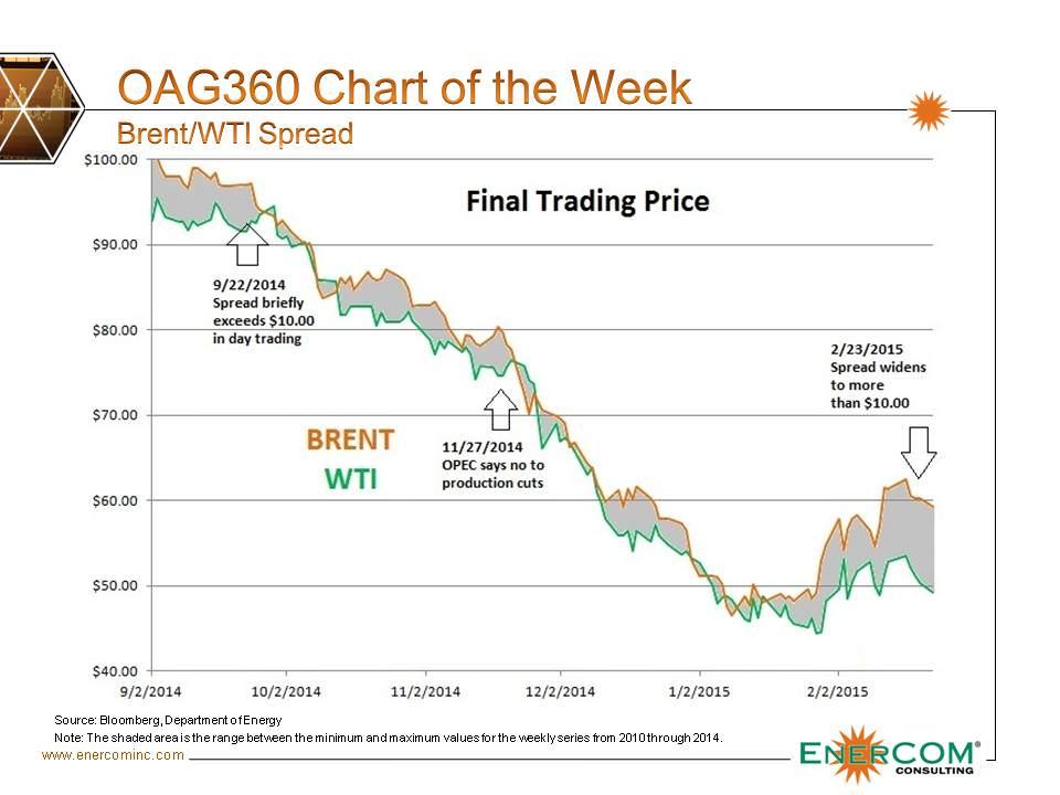 Brent-WTI-Spread-Chart