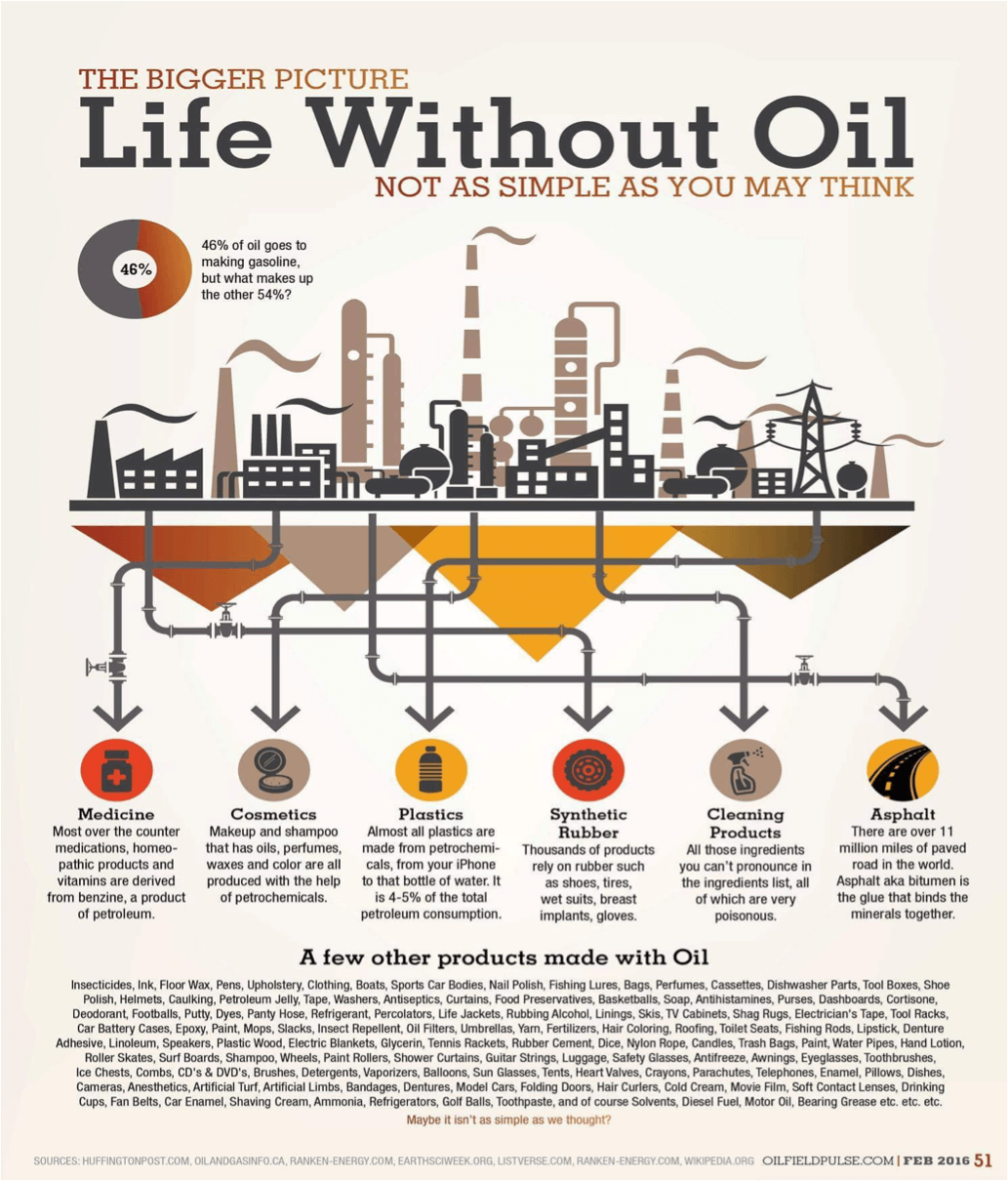 Oil in our lives