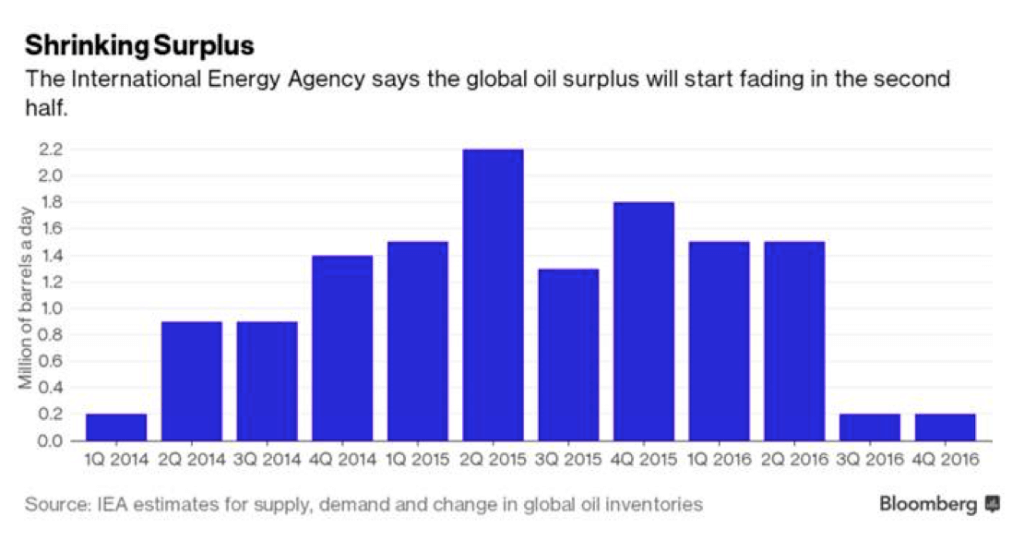 Shrinking Surplus