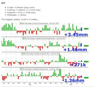 oil stocks inventories