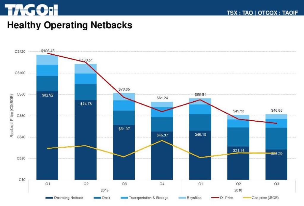 TAG Oil setbacks chart