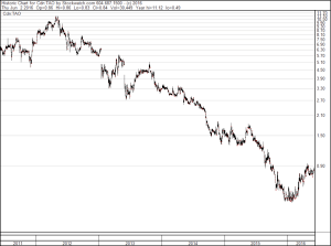 TAG Oil TAO Stock Chart