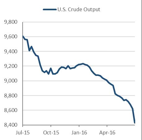 EIA US Crude Output