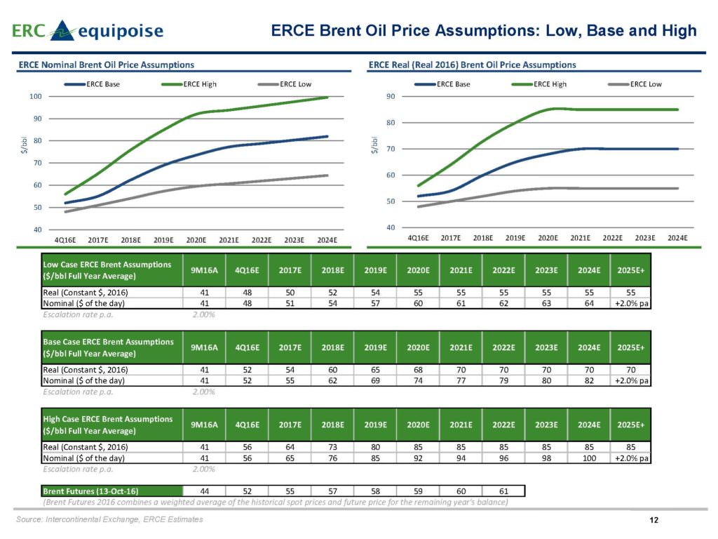 pages-from-erce-oil-price-review-4q-20162_page_2