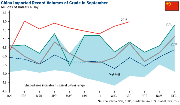 comm-china-imported-record-volumes-crude-september-11042016