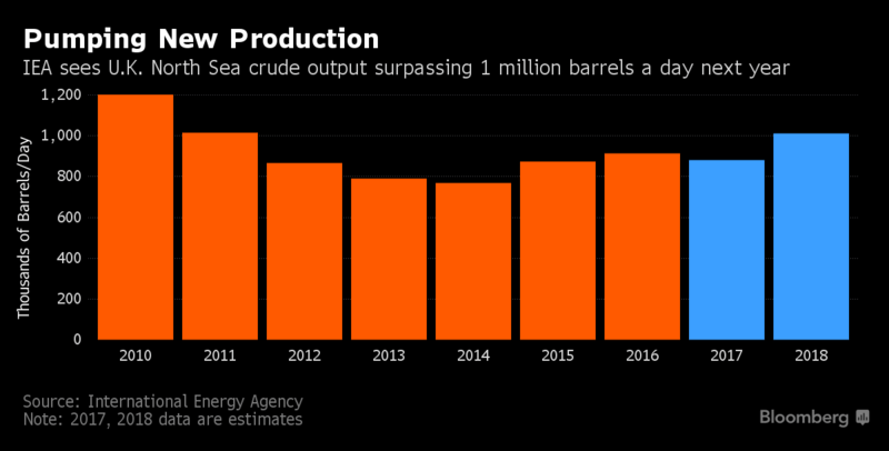From oil glut to oil shortfall | TAG Oil