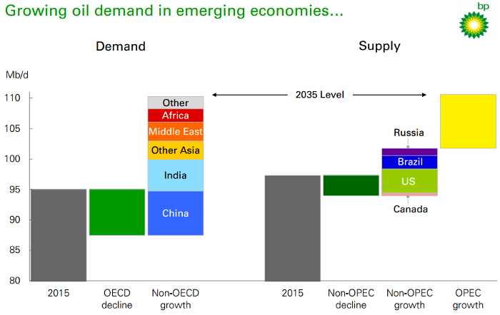 Global oil demand still on the rise | TAG Oil