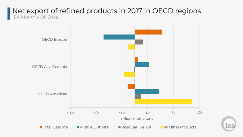 Key oil trends 2017 | TAG Oil